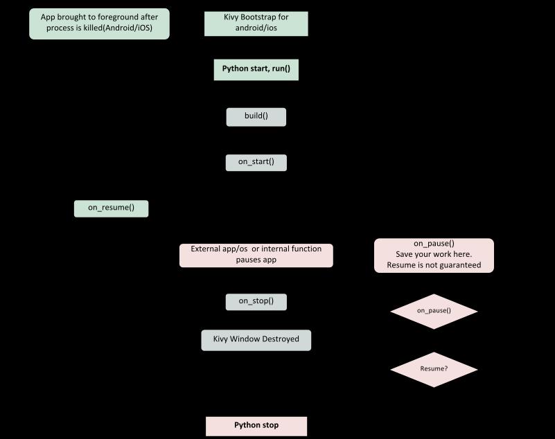Kivy Basics — Kivy 1 11 1 documentation