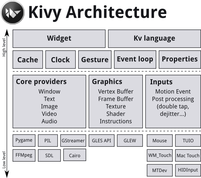 Architectural Overview — Kivy 1 11 1 documentation